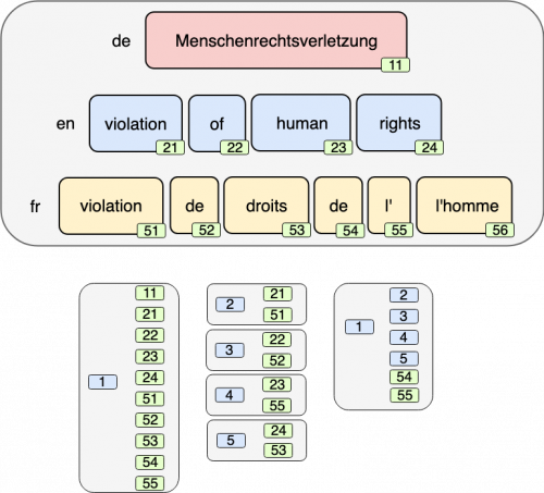 Hierchical Token Alignment for the German word 'Menchenrechtsverletzung'